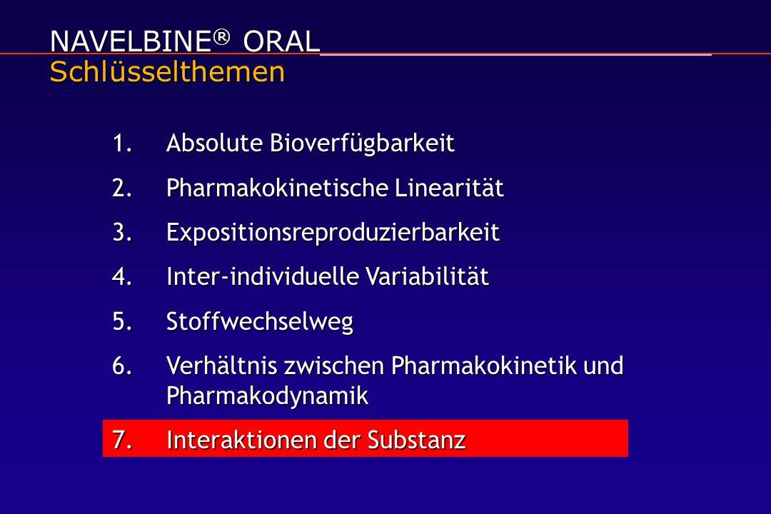 NAVELBINE ® ORAL Schlüsselthemen 1.Absolute Bioverfügbarkeit 2.Pharmakokinetische Linearität 3.Expositionsreproduzierbarkeit 4.Inter-individuelle Variabilität 5.Stoffwechselweg 6.Verhältnis zwischen Pharmakokinetik und Pharmakodynamik 7.Interaktionen der Substanz