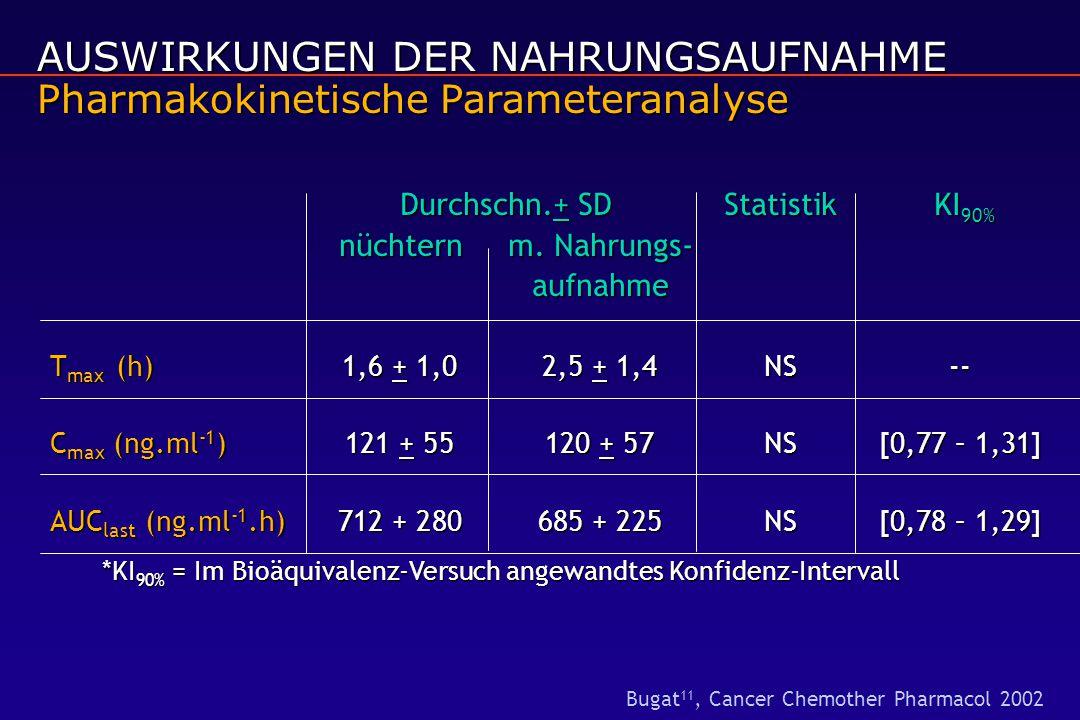 Durchschn.+ SDStatistik KI 90% nüchternm. Nahrungs- aufnahme T max (h)1,6 + 1,02,5 + 1,4NS-- C max (ng.ml -1 )121 + 55120 + 57NS[0,77 – 1,31] AUC last