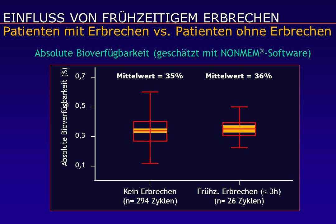 EINFLUSS VON FRÜHZEITIGEM ERBRECHEN Patienten mit Erbrechen vs. Patienten ohne Erbrechen Absolute Bioverfügbarkeit (geschätzt mit NONMEM ® -Software)