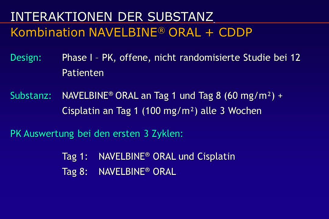 INTERAKTIONEN DER SUBSTANZ Kombination NAVELBINE ® ORAL + CDDP Design:Phase I – PK, offene, nicht randomisierte Studie bei 12 Patienten Substanz:NAVELBINE ® ORAL an Tag 1 und Tag 8 (60 mg/m²) + Cisplatin an Tag 1 (100 mg/m²) alle 3 Wochen PK Auswertung bei den ersten 3 Zyklen: Tag 1:NAVELBINE ® ORAL und Cisplatin Tag 8:NAVELBINE ® ORAL
