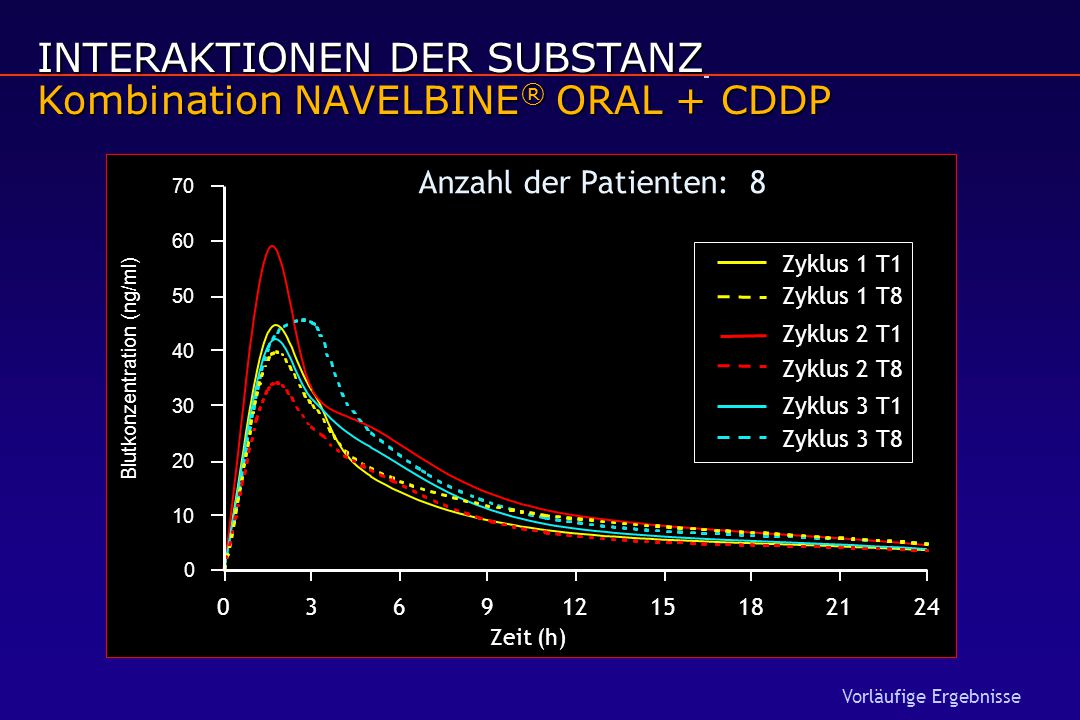 INTERAKTIONEN DER SUBSTANZ Kombination NAVELBINE ® ORAL + CDDP Vorläufige Ergebnisse Anzahl der Patienten: 8 0 10 20 30 40 50 60 70 03691215182124 Zyk
