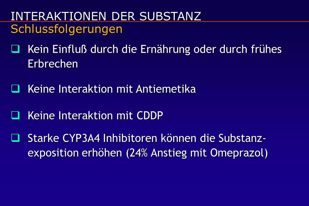 INTERAKTIONEN DER SUBSTANZ Schlussfolgerungen  Kein Einfluß durch die Ernährung oder durch frühes Erbrechen  Keine Interaktion mit Antiemetika  Keine Interaktion mit CDDP  Starke CYP3A4 Inhibitoren können die Substanz- exposition erhöhen (24% Anstieg mit Omeprazol)