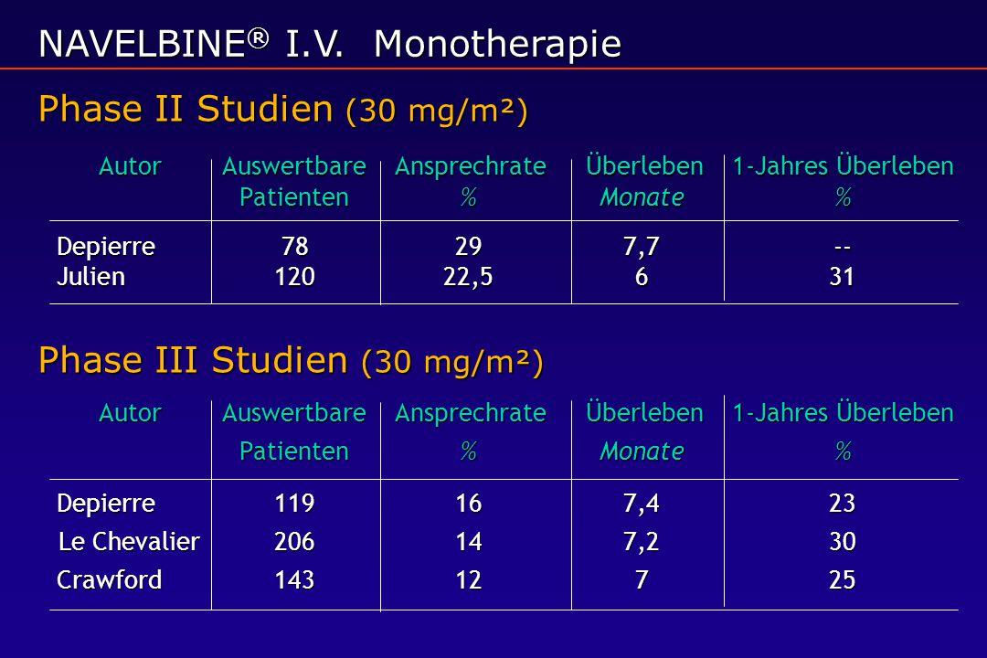 AutorAuswertbare Ansprechrate Überleben 1-Jahres Überleben Patienten%Monate% Depierre78297,7-- Julien12022,5631 AutorAuswertbare Ansprechrate Überlebe