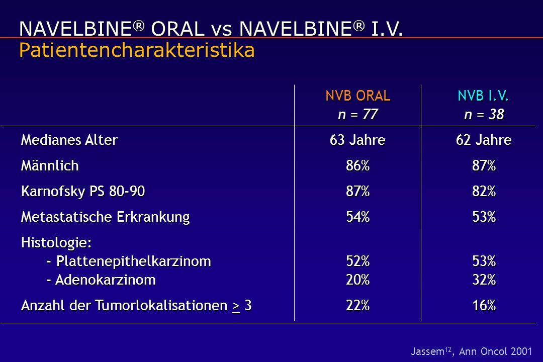 NAVELBINE ® ORAL vs NAVELBINE ® I.V. Patientencharakteristika NVB ORALNVB I.V. n = 77n = 38 Medianes Alter63 Jahre62 Jahre Männlich86%87% Karnofsky PS