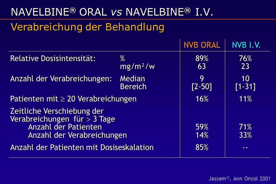 NVB ORAL NVB I.V. Relative Dosisintensität: %89%76% mg/m²/w6323 Anzahl der Verabreichungen:Median 910 Bereich[2-50][1-31] Patienten mit  20 Verabreic
