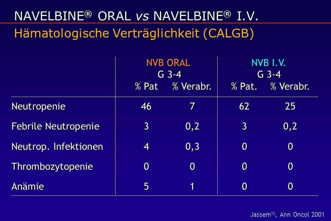 NVB ORAL NVB I.V. G 3-4 G 3-4 % Pat% Verabr.% Pat.% Verabr. Neutropenie 4676225 Febrile Neutropenie 30,230,2 Neutrop. Infektionen 40,30 0 Thrombozytop