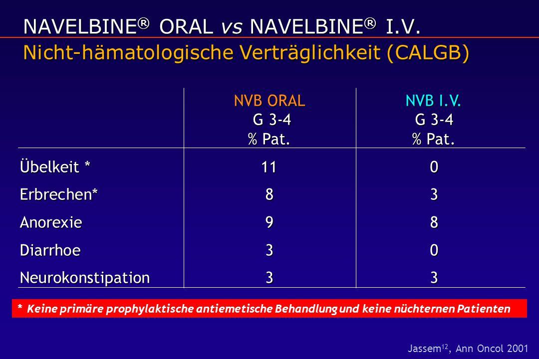 NVB ORALNVB I.V. G 3-4 G 3-4 % Pat.% Pat. Übelkeit *11 0 Erbrechen* 83 Anorexie98 Diarrhoe30 Neurokonstipation 33 *Keine primäre prophylaktische antie