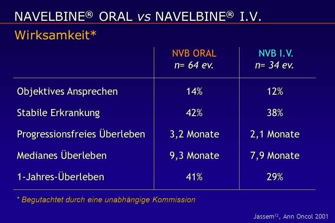 NVB ORAL NVB I.V. n= 64 ev.n= 34 ev. Objektives Ansprechen 14%12% Stabile Erkrankung42%38% Progressionsfreies Überleben3,2 Monate2,1 Monate Medianes Ü
