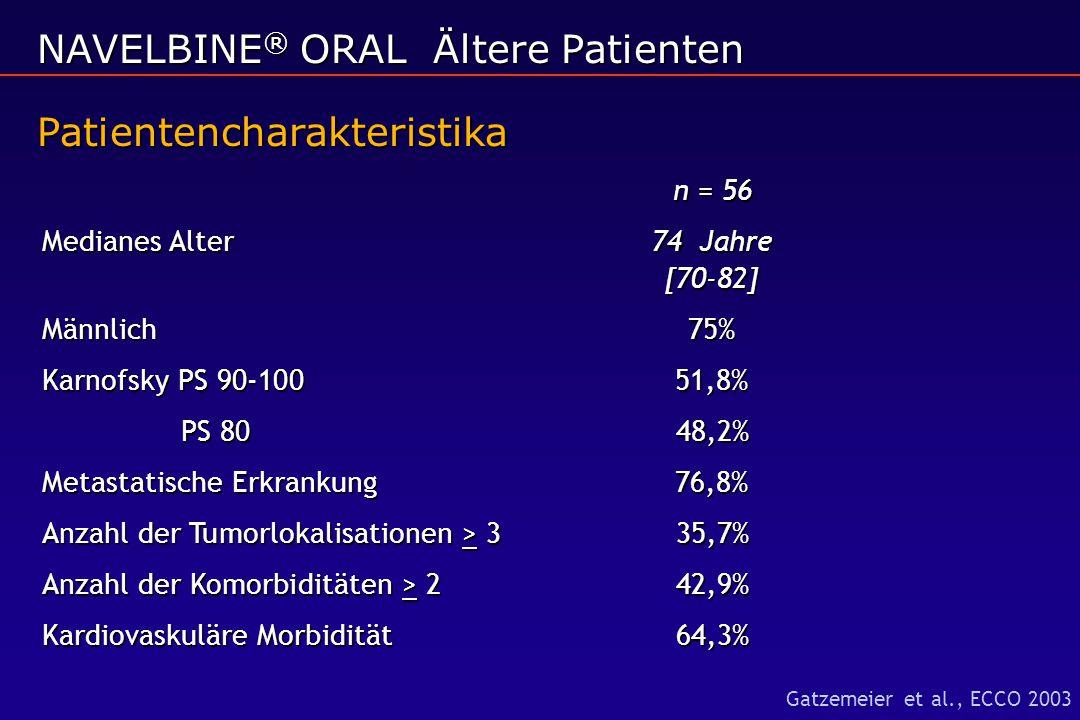 NAVELBINE ® ORAL Ältere Patienten Patientencharakteristika n = 56 Medianes Alter74 Jahre [70-82] Männlich75% Karnofsky PS 90-10051,8% PS 8048,2% PS 80