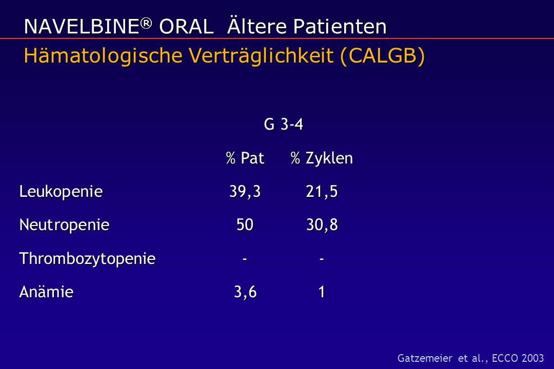 G 3-4 G 3-4 % Pat% Zyklen Leukopenie39,321,5 Neutropenie 5030,8 Thrombozytopenie -- Anämie3,61 Hämatologische Verträglichkeit (CALGB) NAVELBINE ® ORAL Ältere Patienten Gatzemeier et al., ECCO 2003