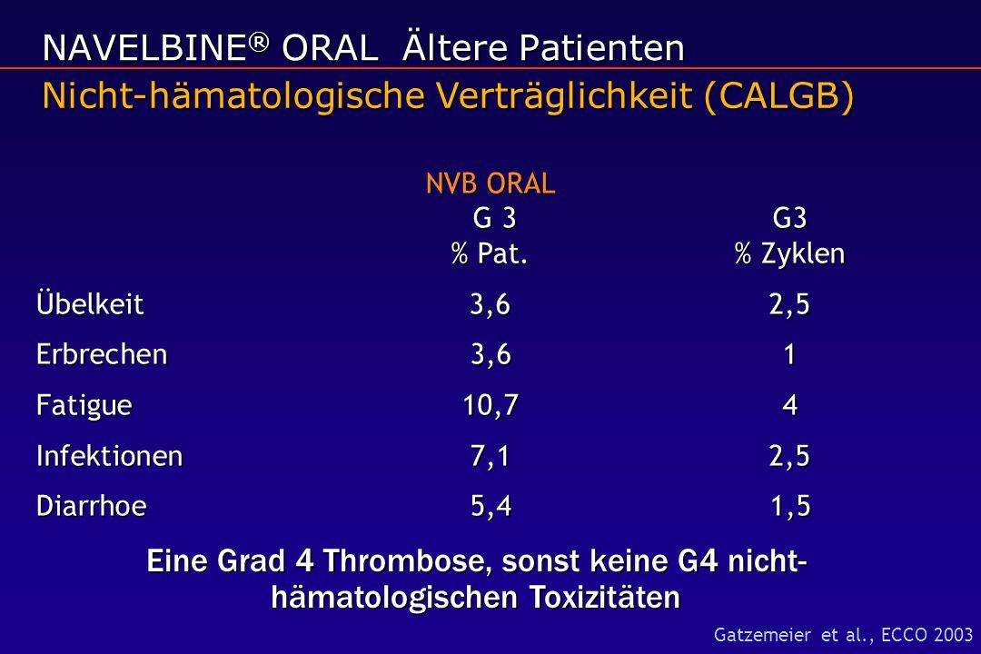 NVB ORAL G 3 G3 % Pat.% Zyklen Übelkeit 3,6 2,5 Erbrechen 3,61 Fatigue10,74 Infektionen 7,12,5 Diarrhoe5,41,5 Nicht-hämatologische Verträglichkeit (CALGB) NAVELBINE ® ORAL Ältere Patienten Gatzemeier et al., ECCO 2003 Eine Grad 4 Thrombose, sonst keine G4 nicht- hämatologischen Toxizitäten