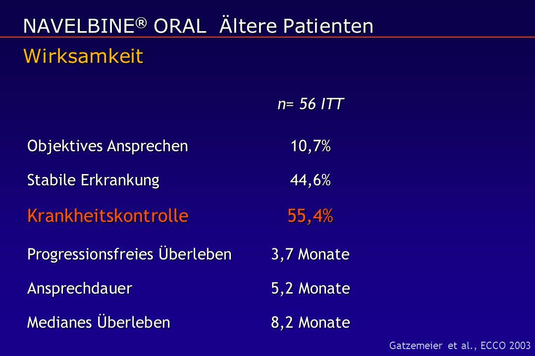 n= 56 ITT n= 56 ITT Objektives Ansprechen 10,7% Stabile Erkrankung44,6% Krankheitskontrolle55,4% Progressionsfreies Überleben3,7 Monate Ansprechdauer5