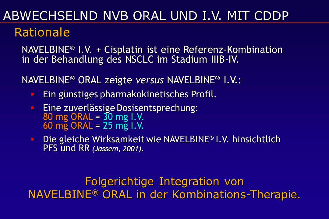 Rationale NAVELBINE ® I.V. + Cisplatin ist eine Referenz-Kombination in der Behandlung des NSCLC im Stadium IIIB-IV. NAVELBINE ® ORAL zeigte versus NA