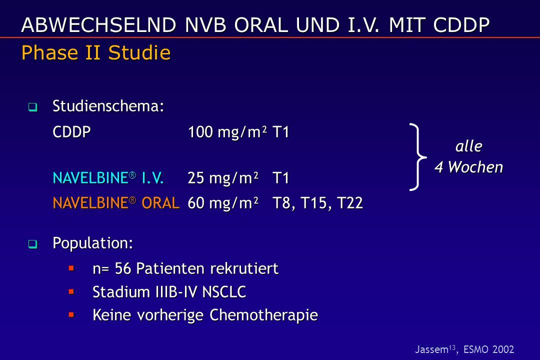  Studienschema: CDDP100 mg/m²T1 NAVELBINE ® I.V.25 mg/m²T1 NAVELBINE ® ORAL60 mg/m²T8, T15, T22  Population:  n= 56 Patienten rekrutiert  Stadium IIIB-IV NSCLC  Keine vorherige Chemotherapie Phase II Studie alle 4 Wochen ABWECHSELND NVB ORAL UND I.V.