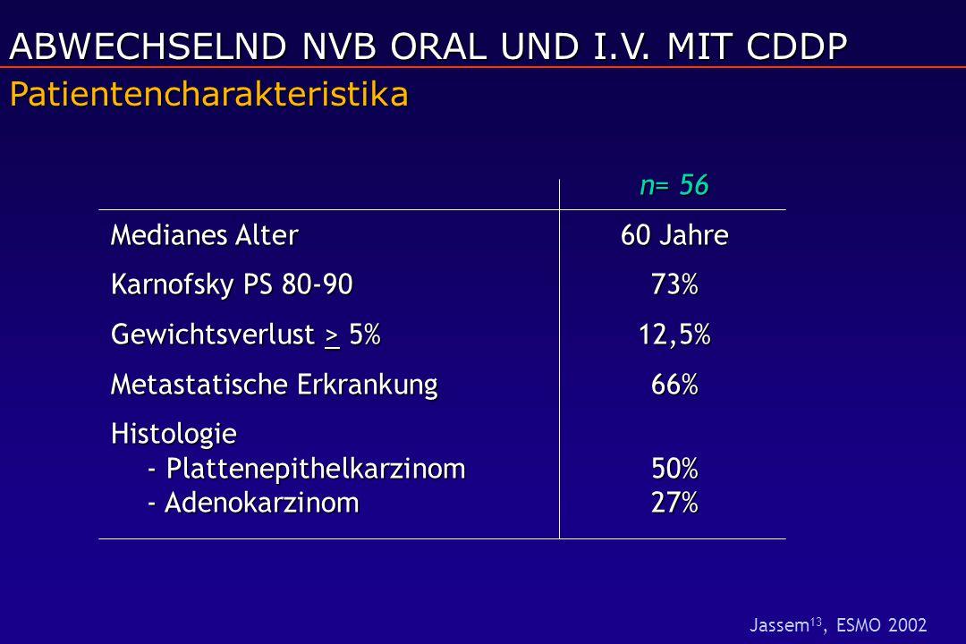 n= 56 Medianes Alter60 Jahre Karnofsky PS 80-9073% Gewichtsverlust > 5%12,5% Metastatische Erkrankung66% Histologie - Plattenepithelkarzinom50% - Aden