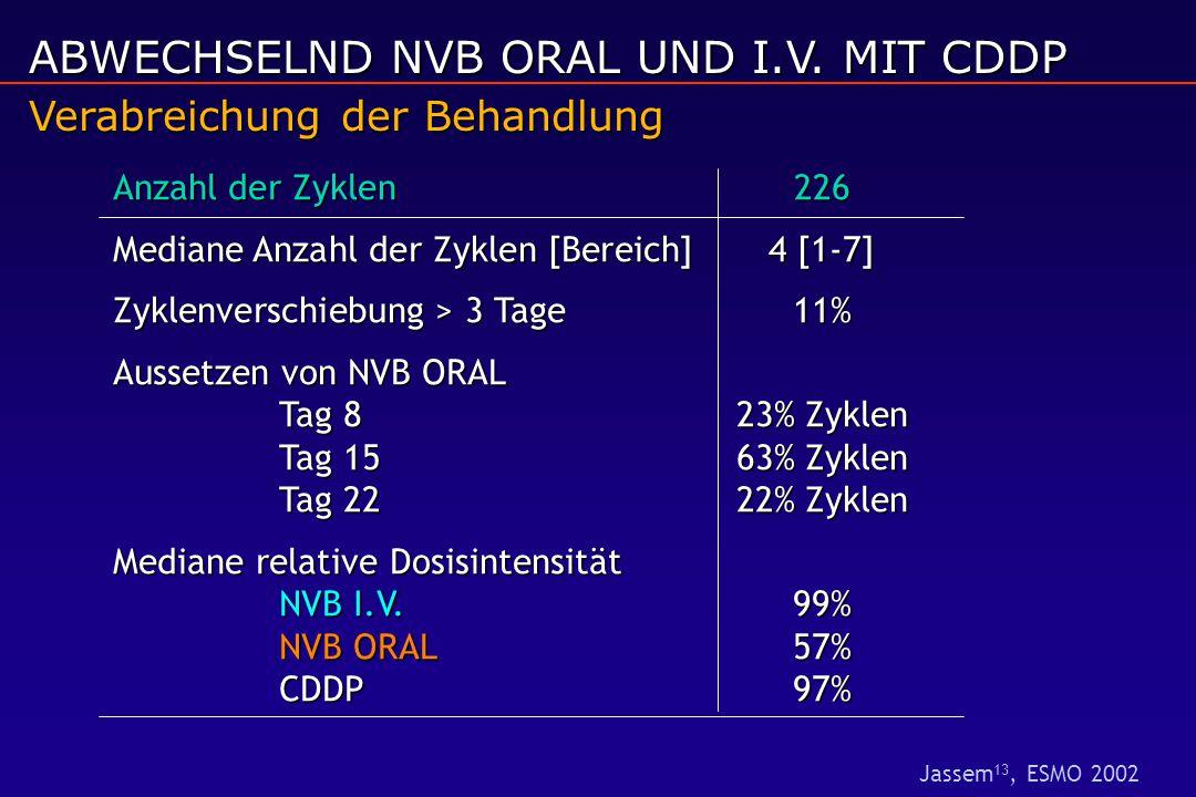 Anzahl der Zyklen226 Mediane Anzahl der Zyklen [Bereich]4 [1-7] Zyklenverschiebung > 3 Tage11% Aussetzen von NVB ORAL Tag 823% Zyklen Tag 1563% Zyklen Tag 2222% Zyklen Mediane relative Dosisintensität NVB I.V.99% NVB ORAL 57% CDDP97% Verabreichung der Behandlung ABWECHSELND NVB ORAL UND I.V.