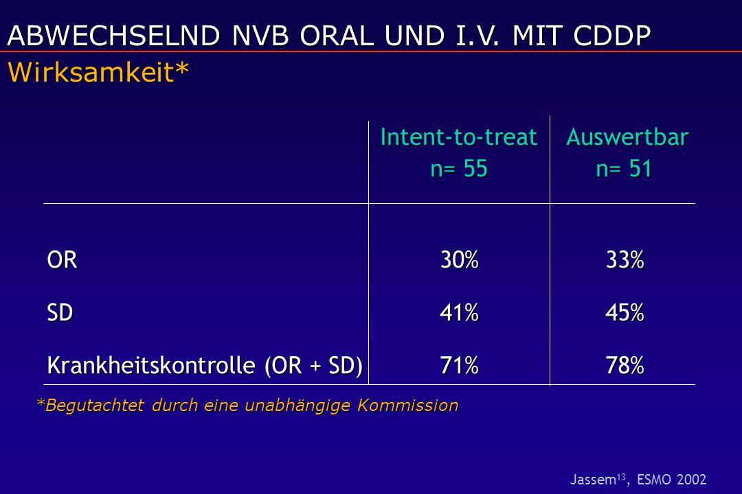 Intent-to-treat Auswertbar n= 55 n= 51 OR30%33% SD41%45% Krankheitskontrolle (OR + SD)71%78% Wirksamkeit* *Begutachtet durch eine unabhängige Kommission ABWECHSELND NVB ORAL UND I.V.