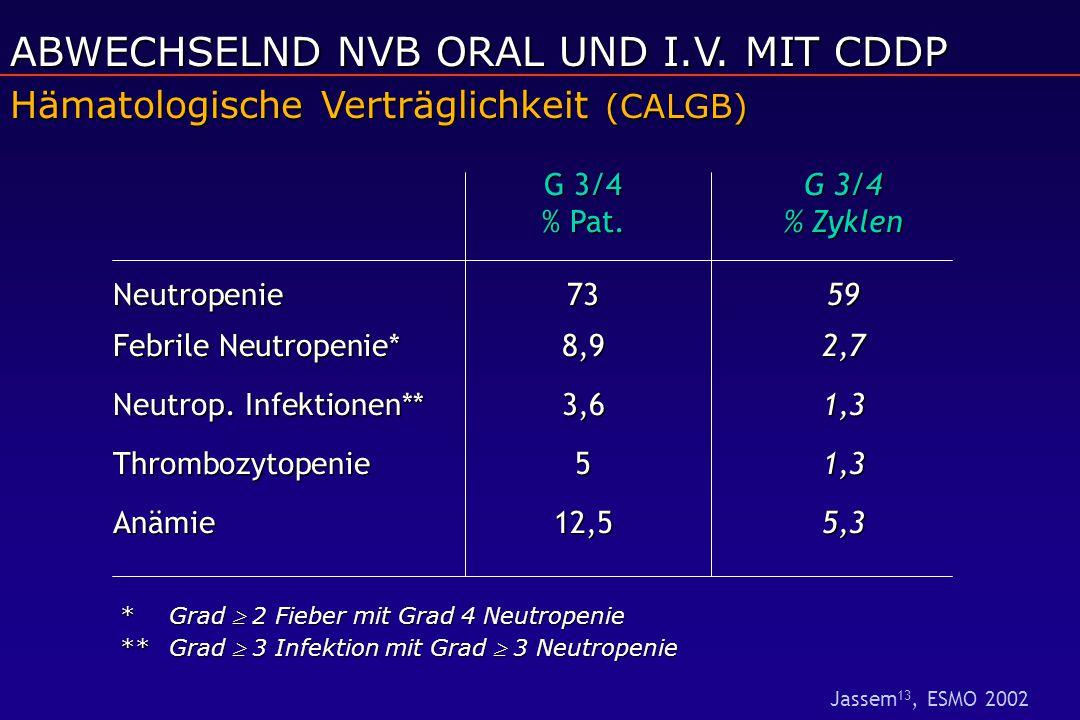 G 3/4 G 3/4 % Pat.% Zyklen Neutropenie7359 Febrile Neutropenie* 8,92,7 Neutrop. Infektionen** 3,61,3 Thrombozytopenie51,3 Anämie12,55,3 Hämatologische