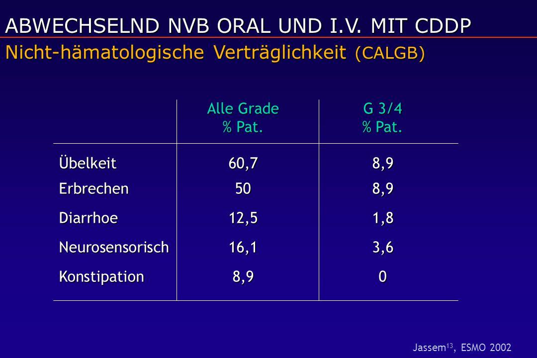 Alle GradeG 3/4 % Pat.% Pat. Übelkeit60,78,9 Erbrechen508,9 Diarrhoe12,51,8 Neurosensorisch16,13,6 Konstipation8,90 Nicht-hämatologische Verträglichke