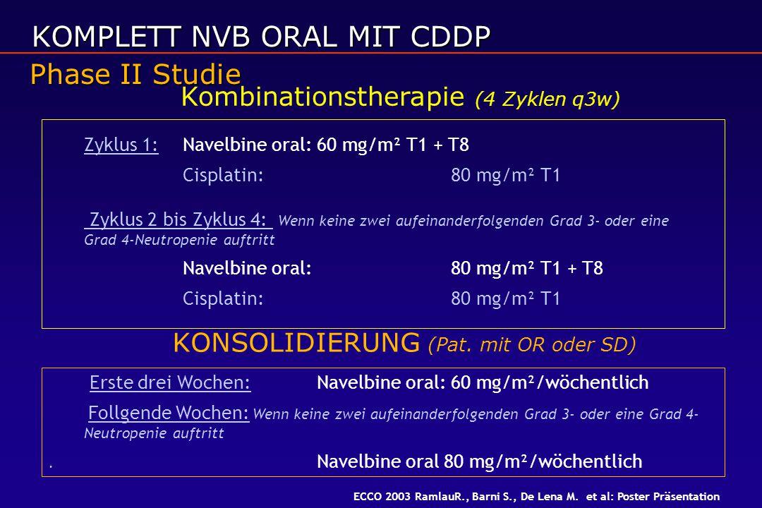 Kombinationstherapie (4 Zyklen q3w) KONSOLIDIERUNG (Pat. mit OR oder SD) Zyklus 1:Navelbine oral:60 mg/m² T1 + T8 Cisplatin:80 mg/m² T1 Zyklus 2 bis Z