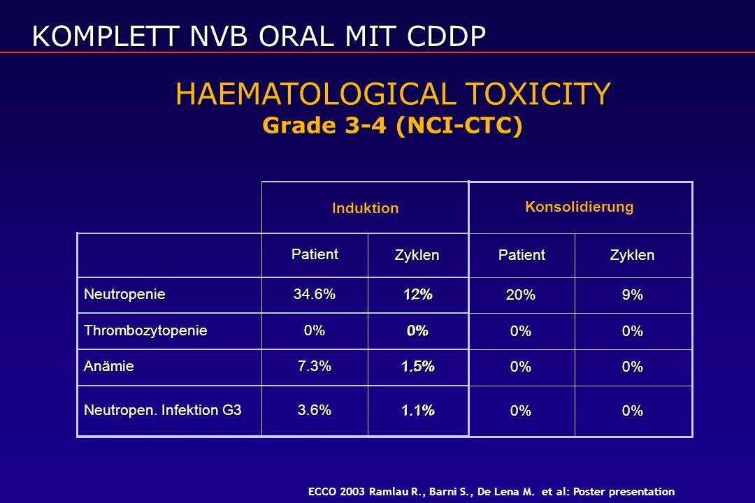 HAEMATOLOGICAL TOXICITY Grade 3-4 (NCI-CTC) 1.1% 1.5% 0% 12% Zyklen 1.1%3.6% Neutropen. Infektion G3 1.5%7.3%Anämie 0%0%Thrombozytopenie 12%34.6%Neutr