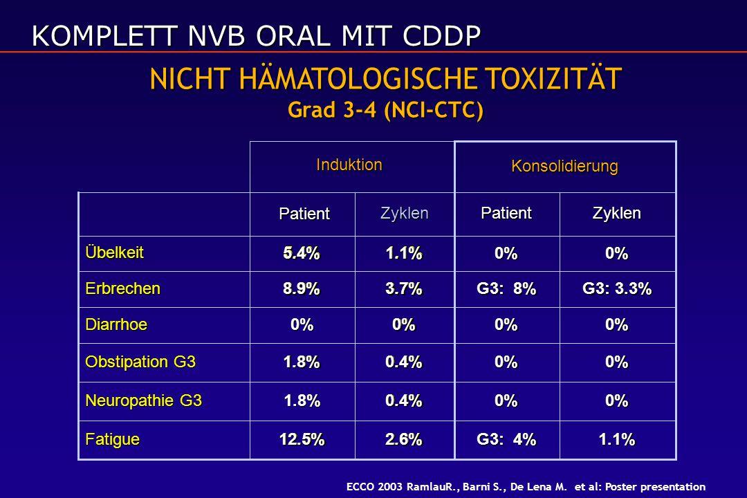 NICHT HÄMATOLOGISCHE TOXIZITÄT Grad 3-4 (NCI-CTC) 2.6%12.5%Fatigue 0.4%1.8% Neuropathie G3 0.4%1.8% Obstipation G3 0%0%Diarrhoe 3.7%8.9%Erbrechen 1.1%5.4%Übelkeit Zyklen Patient Induktion 1.1% G3: 4% 2.6%12.5% 0%0%0.4% 0%0%0.4%1.8% 0%0%0% G3: 3.3% G3: 8% 3.7%8.9% 0%0%1.1%5.4% ZyklenPatient Konsolidierung ECCO 2003 RamlauR., Barni S., De Lena M.