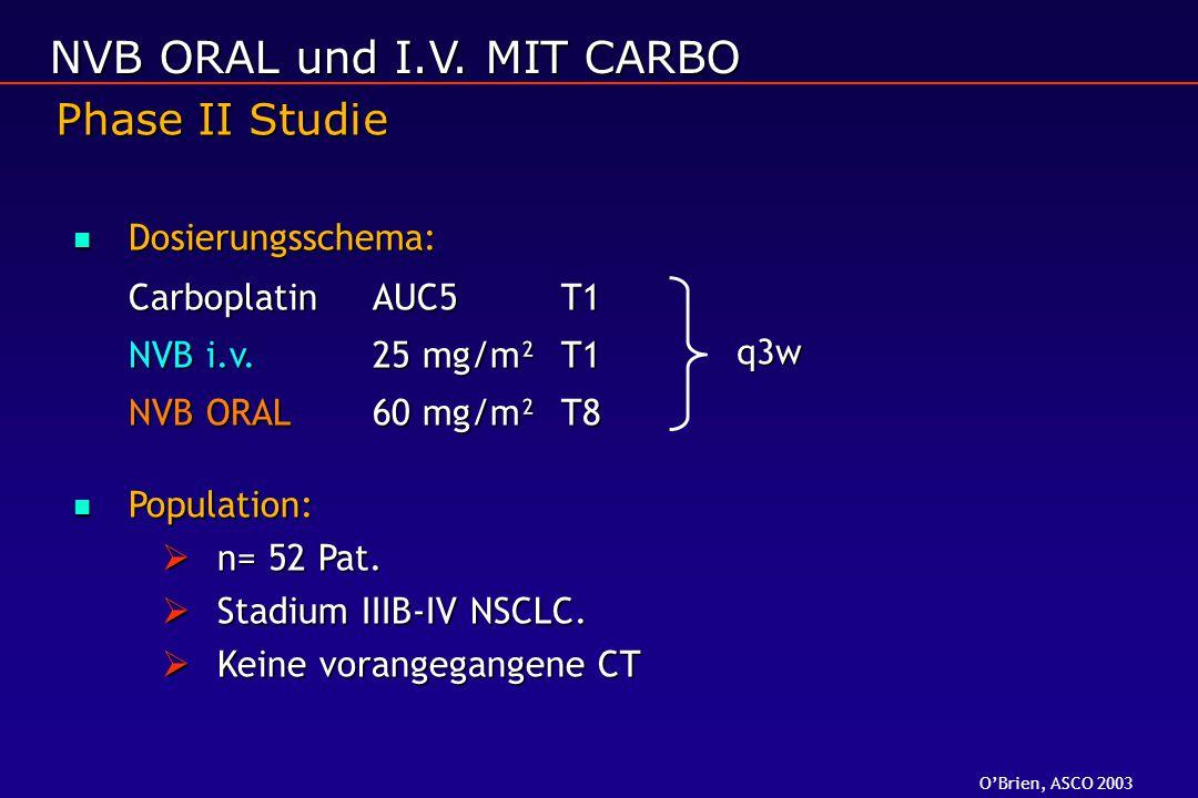 Dosierungsschema: Dosierungsschema: CarboplatinAUC5T1 NVB i.v.25 mg/m² T1 NVB ORAL60 mg/m² T8 Population: Population:  n= 52 Pat.  Stadium IIIB-IV N