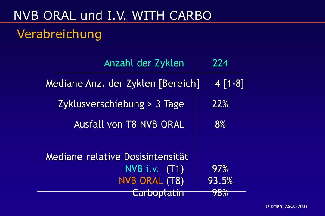 Anzahl der Zyklen224 Mediane Anz. der Zyklen [Bereich] 4 [1-8] Zyklusverschiebung > 3 Tage22% Ausfall von T8 NVB ORAL8% Mediane relative Dosisintensit