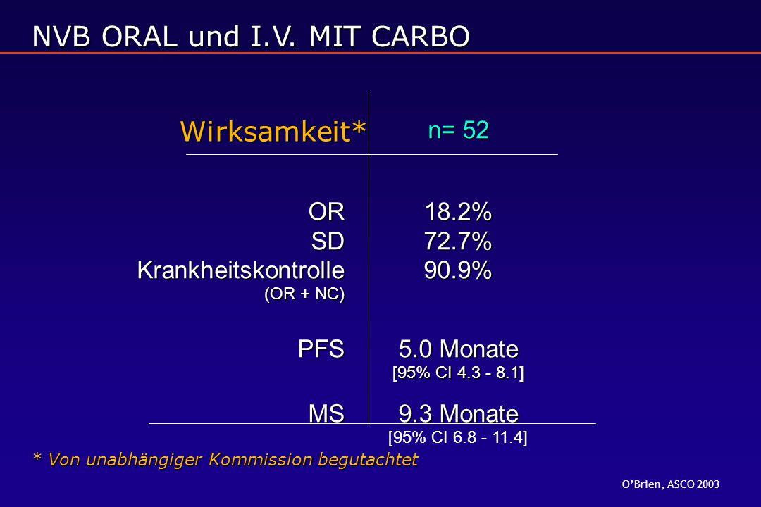 n= 52 OR18.2% SD72.7% Krankheitskontrolle90.9% (OR + NC) PFS5.0 Monate [95% CI 4.3 - 8.1] MS9.3 Monate [95% CI 6.8 - 11.4] Wirksamkeit* * Von unabhängiger Kommission begutachtet NVB ORAL und I.V.