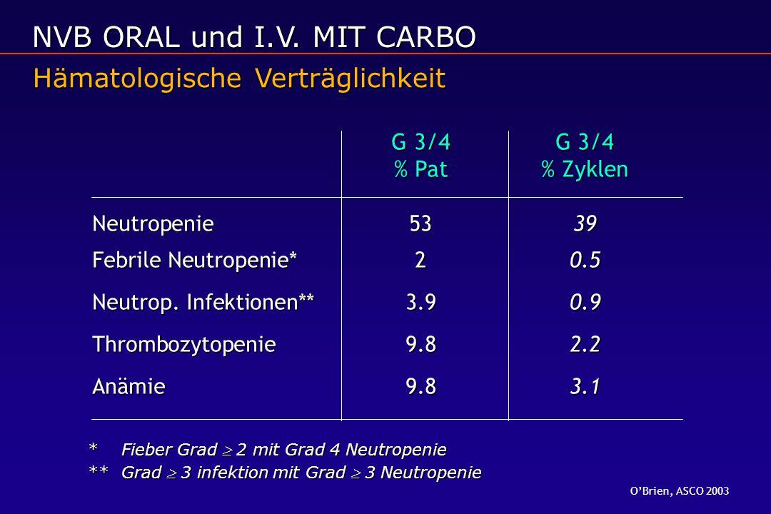 G 3/4 G 3/4 % Pat% Zyklen Neutropenie5339 Febrile Neutropenie* 20.5 Neutrop. Infektionen** 3.90.9 Thrombozytopenie9.82.2 Anämie9.83.1 Hämatologische V