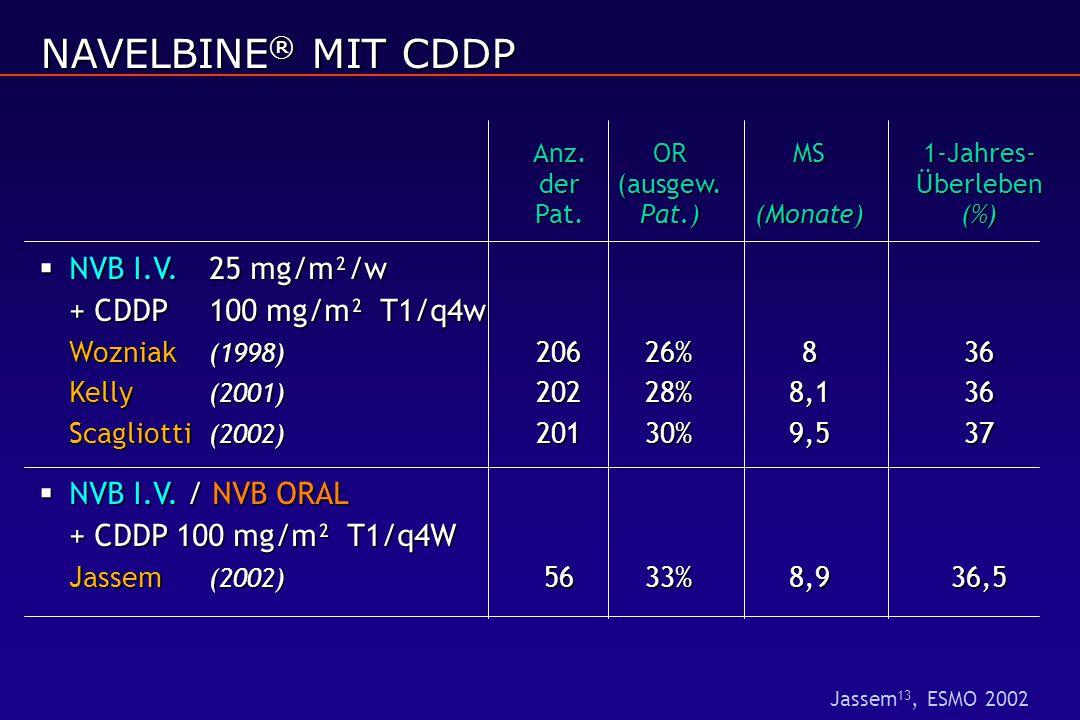 Anz.ORMS1-Jahres- der(ausgew.Überleben Pat.Pat.)(Monate)(%)  NVB I.V. 25 mg/m²/w + CDDP 100 mg/m² T1/q4w Wozniak (1998) 20626%836 Kelly (2001) 20228%