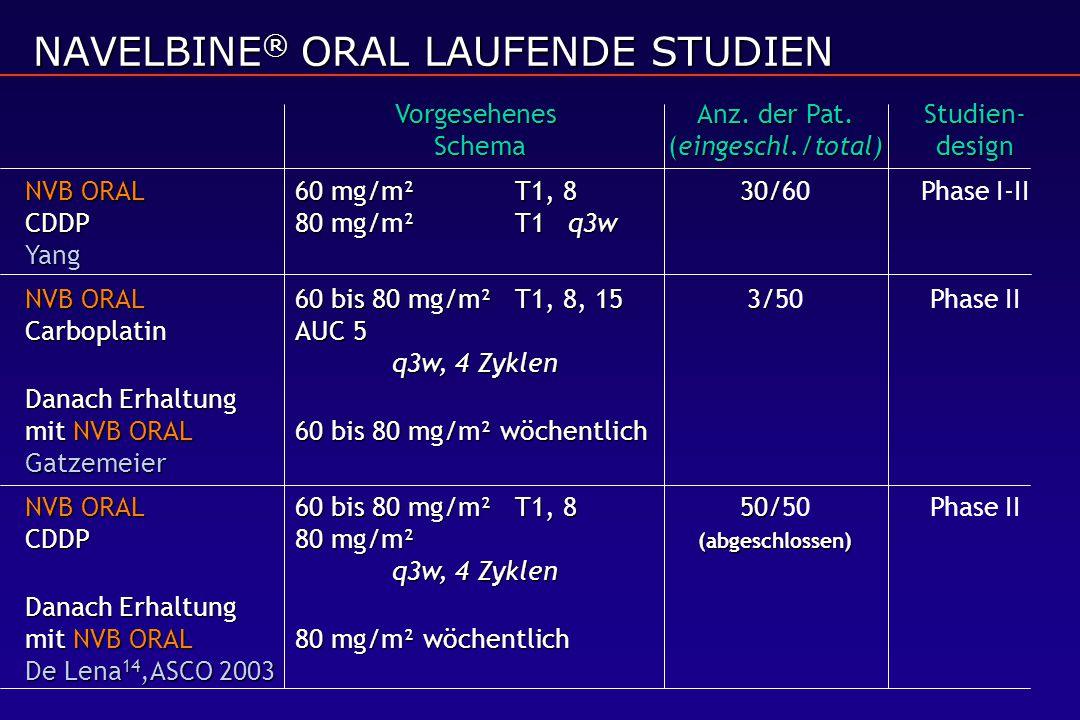 VorgesehenesAnz. der Pat. Studien- Schema(eingeschl./total)design NVB ORAL60 mg/m² T1, 8 30/ CDDP80 mg/m²T1 q3w Yang NVB ORAL60 mg/m² T1, 8 30/60Phase