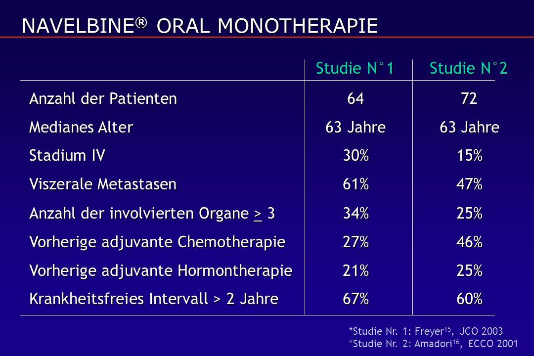 Studie N°1Studie N°2 Anzahl der Patienten6472 Medianes Alter 63 Jahre63 Jahre Stadium IV30%15% Viszerale Metastasen61%47% Anzahl der involvierten Organe > 334%25% Vorherige adjuvante Chemotherapie 27%46% Vorherige adjuvante Hormontherapie21%25% Krankheitsfreies Intervall > 2 Jahre67%60% NAVELBINE ® ORAL MONOTHERAPIE *Studie Nr.
