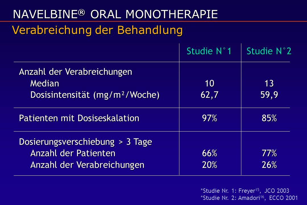 Studie N°1Studie N°2 Anzahl der Verabreichungen Median 1013 Dosisintensität (mg/m²/Woche) 62,759,9 Patienten mit Dosiseskalation 97%85% Dosierungsvers