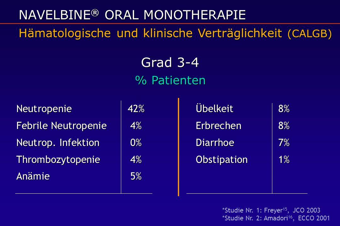 Neutropenie 42%Übelkeit8% Febrile Neutropenie 4%Erbrechen8% Neutrop. Infektion 0%Diarrhoe7% Thrombozytopenie4%Obstipation1% Anämie5% NAVELBINE ® ORAL