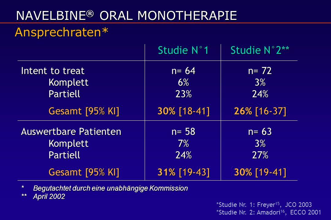 Studie N°1Studie N°2** Intent to treatn= 64n= 72 Komplett6%3% Partiell23%24% Gesamt [95% KI]30% [18-41] 26% [16-37] Auswertbare Patientenn= 58n= 63 Ko