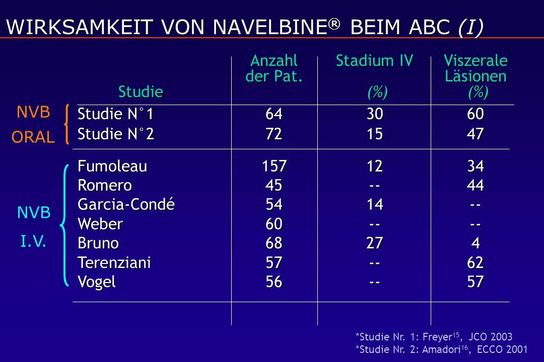 WIRKSAMKEIT VON NAVELBINE ® BEIM ABC (I) Anzahl Stadium IV Viszerale der Pat.Läsionen Studie (%) (%) Studie N°1643060 Studie N°2721547 Fumoleau 157123
