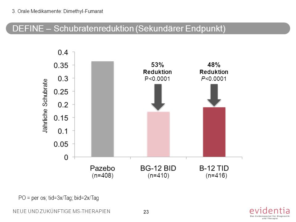 3. Orale Medikamente: Dimethyl-Fumarat DEFINE – Schubratenreduktion (Sekundärer Endpunkt) 23 53% Reduktion P<0.0001 48% Reduktion P<0.0001 Jährliche S