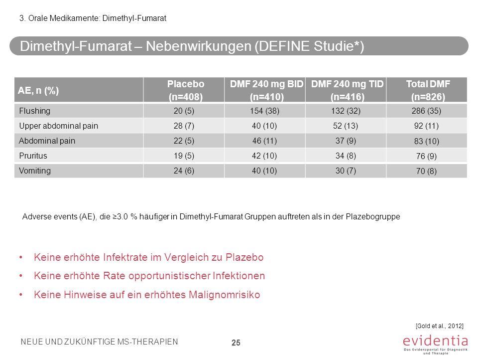 Dimethyl-Fumarat – Nebenwirkungen (DEFINE Studie*) Keine erhöhte Infektrate im Vergleich zu Plazebo Keine erhöhte Rate opportunistischer Infektionen K