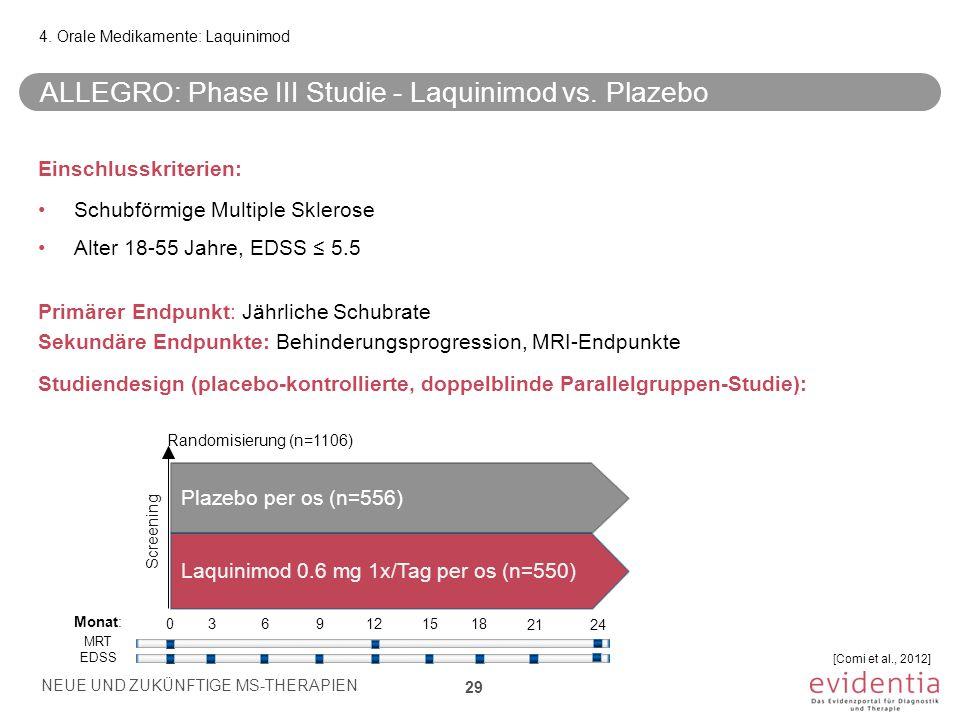 ALLEGRO: Phase III Studie - Laquinimod vs. Plazebo Einschlusskriterien: Schubförmige Multiple Sklerose Alter 18-55 Jahre, EDSS ≤ 5.5 Primärer Endpunkt