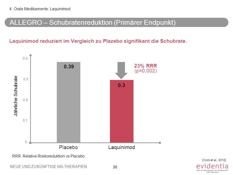ALLEGRO – Schubratenreduktion (Primärer Endpunkt) Laquinimod reduziert im Vergleich zu Plazebo signifikant die Schubrate. 4. Orale Medikamente: Laquin