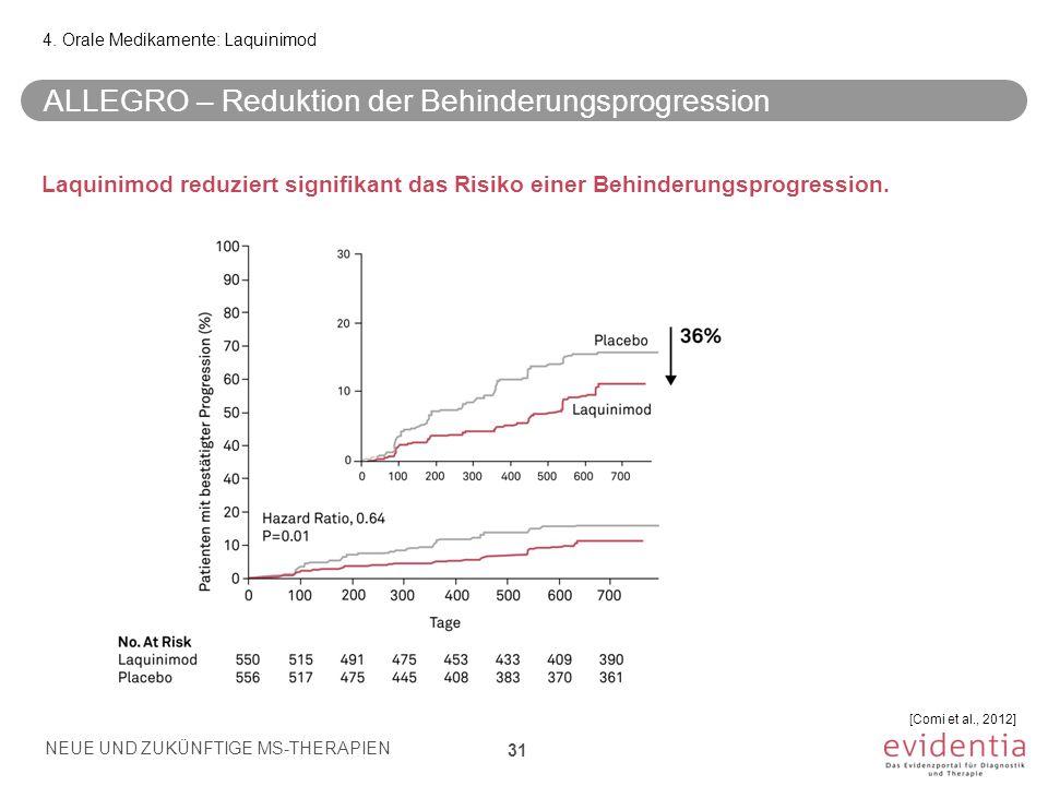 ALLEGRO – Reduktion der Behinderungsprogression Laquinimod reduziert signifikant das Risiko einer Behinderungsprogression. 4. Orale Medikamente: Laqui