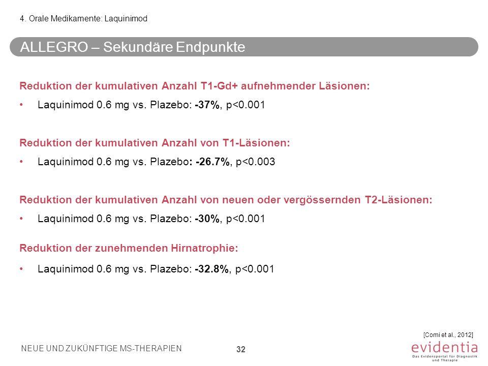 ALLEGRO – Sekundäre Endpunkte Reduktion der kumulativen Anzahl T1-Gd+ aufnehmender Läsionen: Laquinimod 0.6 mg vs. Plazebo: -37%, p<0.001 Reduktion de