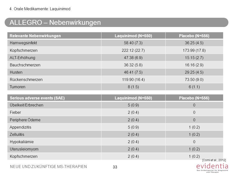 4. Orale Medikamente: Laquinimod ALLEGRO – Nebenwirkungen NEUE UND ZUKÜNFTIGE MS-THERAPIEN 33 Relevante NebenwirkungenLaquinimod (N=550)Placebo (N=556