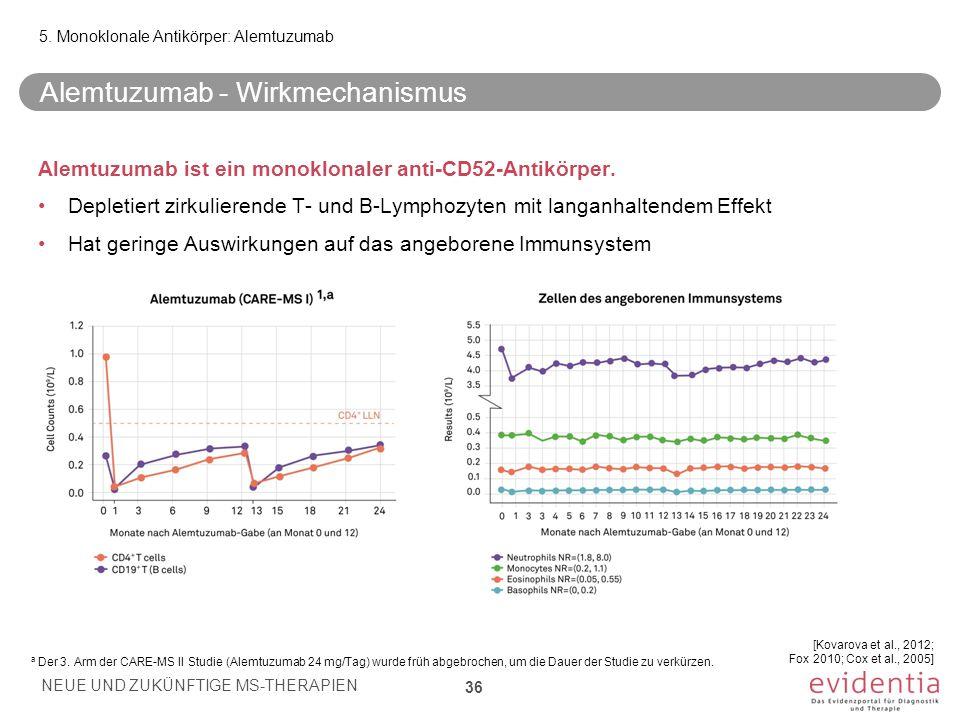 Alemtuzumab - Wirkmechanismus Alemtuzumab ist ein monoklonaler anti-CD52-Antikörper. Depletiert zirkulierende T- und B-Lymphozyten mit langanhaltendem
