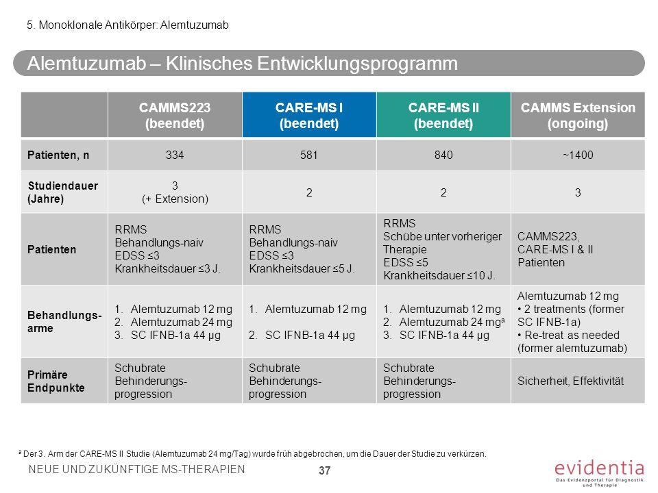 5. Monoklonale Antikörper: Alemtuzumab Alemtuzumab – Klinisches Entwicklungsprogramm NEUE UND ZUKÜNFTIGE MS-THERAPIEN 37 CAMMS223 (beendet) CARE-MS I