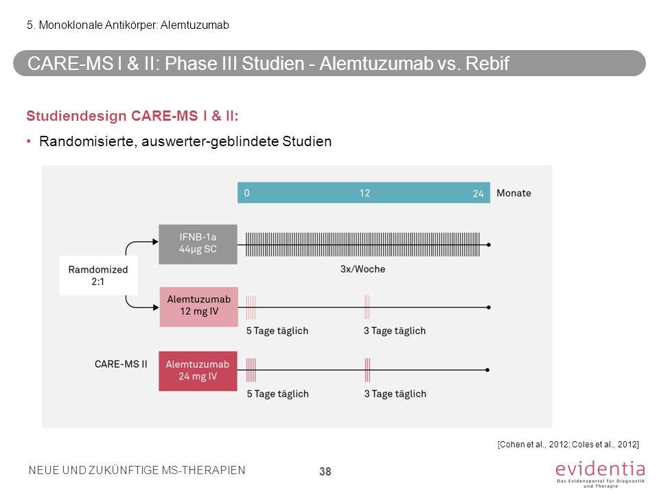 CARE-MS I & II: Phase III Studien - Alemtuzumab vs. Rebif Studiendesign CARE-MS I & II: Randomisierte, auswerter-geblindete Studien 5. Monoklonale Ant