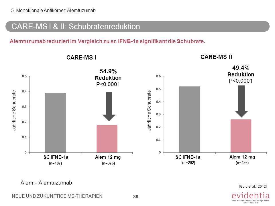 5. Monoklonale Antikörper: Alemtuzumab CARE-MS I & II: Schubratenreduktion NEUE UND ZUKÜNFTIGE MS-THERAPIEN 39 Jährliche Schubrate [Gold et al., 2012]