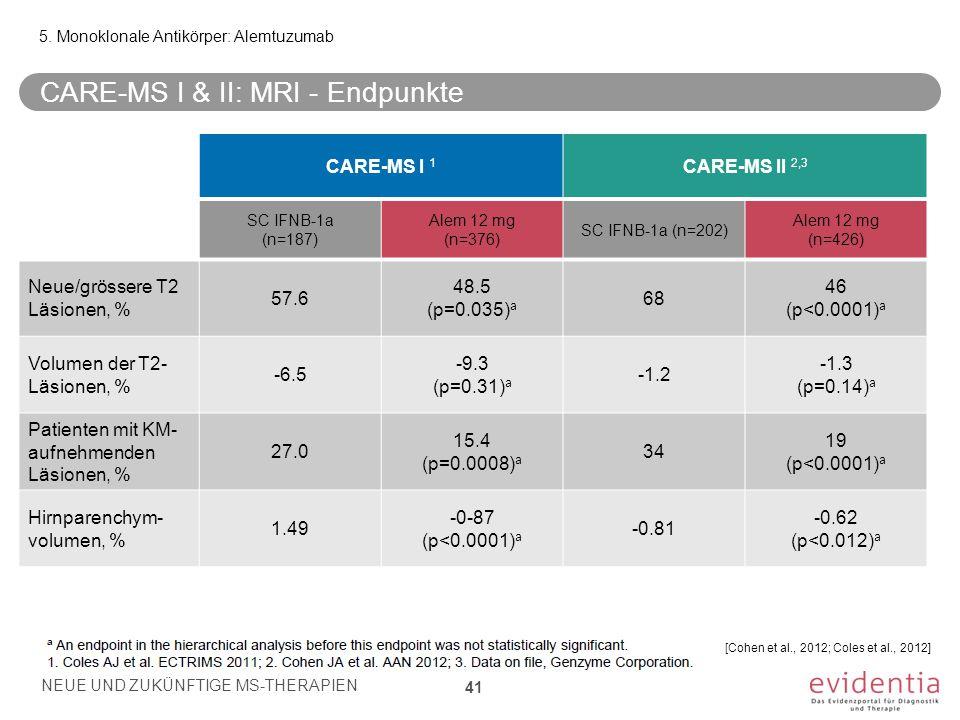 5. Monoklonale Antikörper: Alemtuzumab CARE-MS I & II: MRI - Endpunkte NEUE UND ZUKÜNFTIGE MS-THERAPIEN 41 [Cohen et al., 2012; Coles et al., 2012] CA