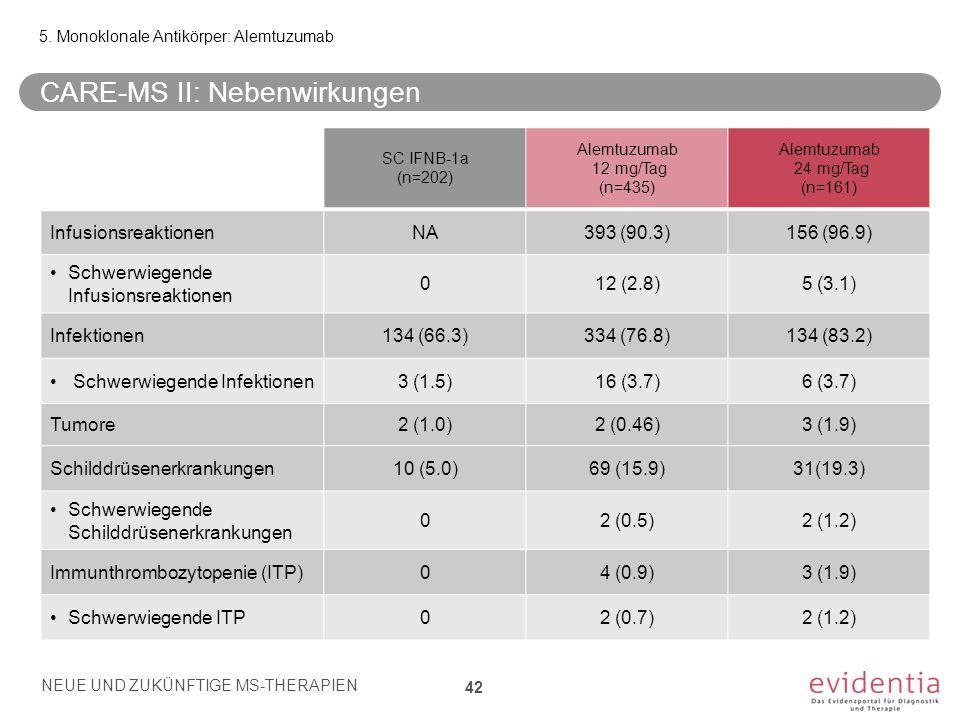 5. Monoklonale Antikörper: Alemtuzumab CARE-MS II: Nebenwirkungen NEUE UND ZUKÜNFTIGE MS-THERAPIEN 42 SC IFNB-1a (n=202) Alemtuzumab 12 mg/Tag (n=435)